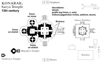 Plan of Konark Temple